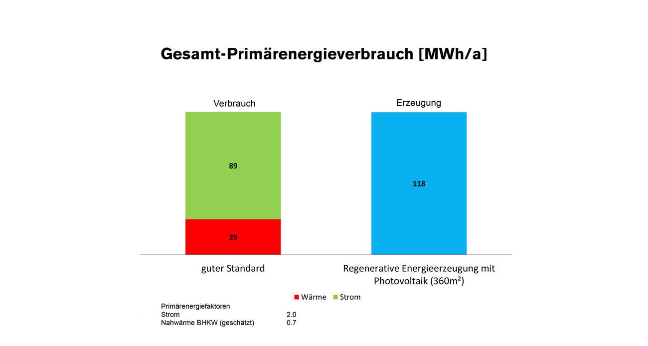 Climate positive: Schubart-Gymnasium