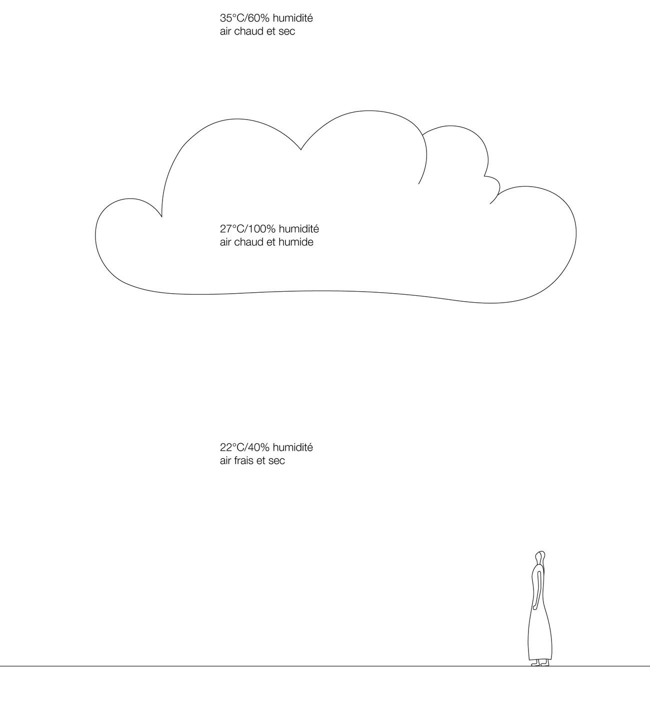 Cloudscapes | Climats artificiels