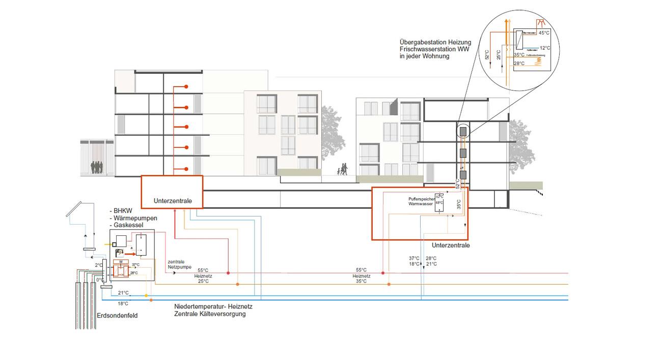 Henninger Areal Masterplan