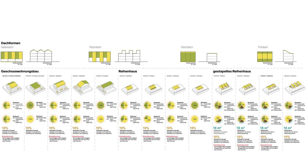 Masterplan Dietenbach