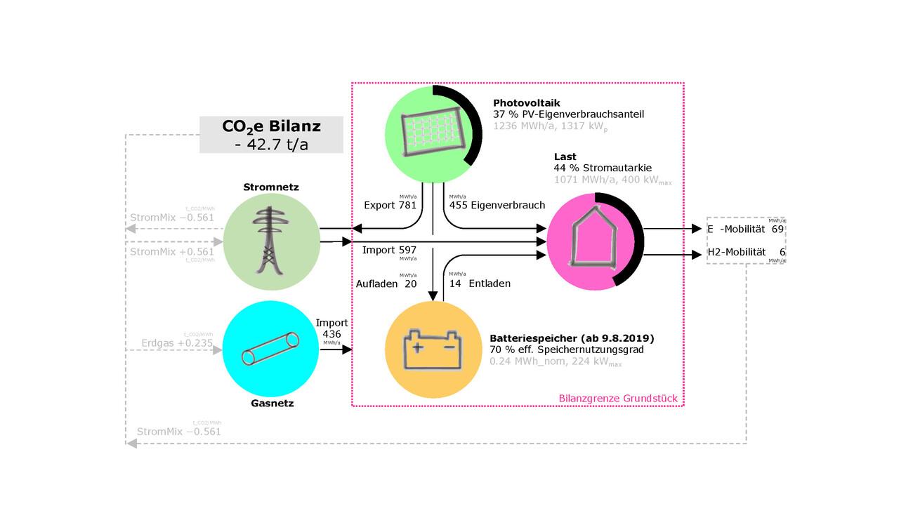 Klimapositiv: Tank- und Rastanlage