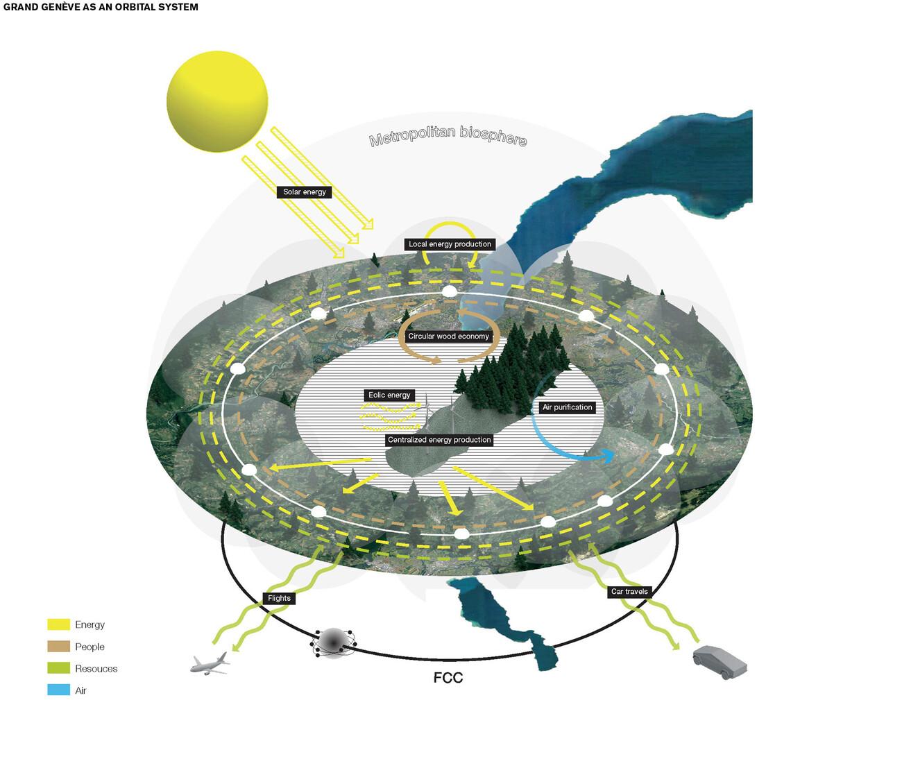 Grand Geneva 2050 Masterplan