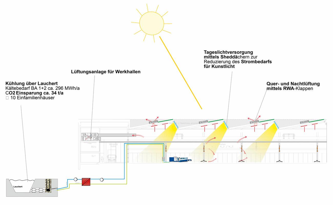 Masterplan Energy Supply TRUMPF
