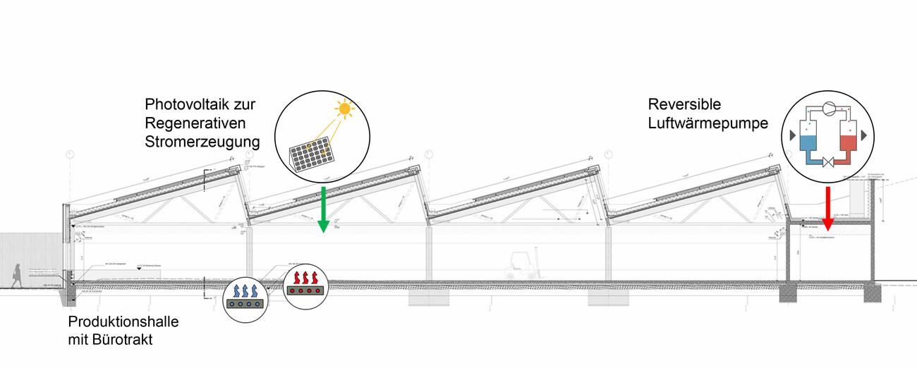 PlusEnergie l'Extension du Bâtiment Elobau