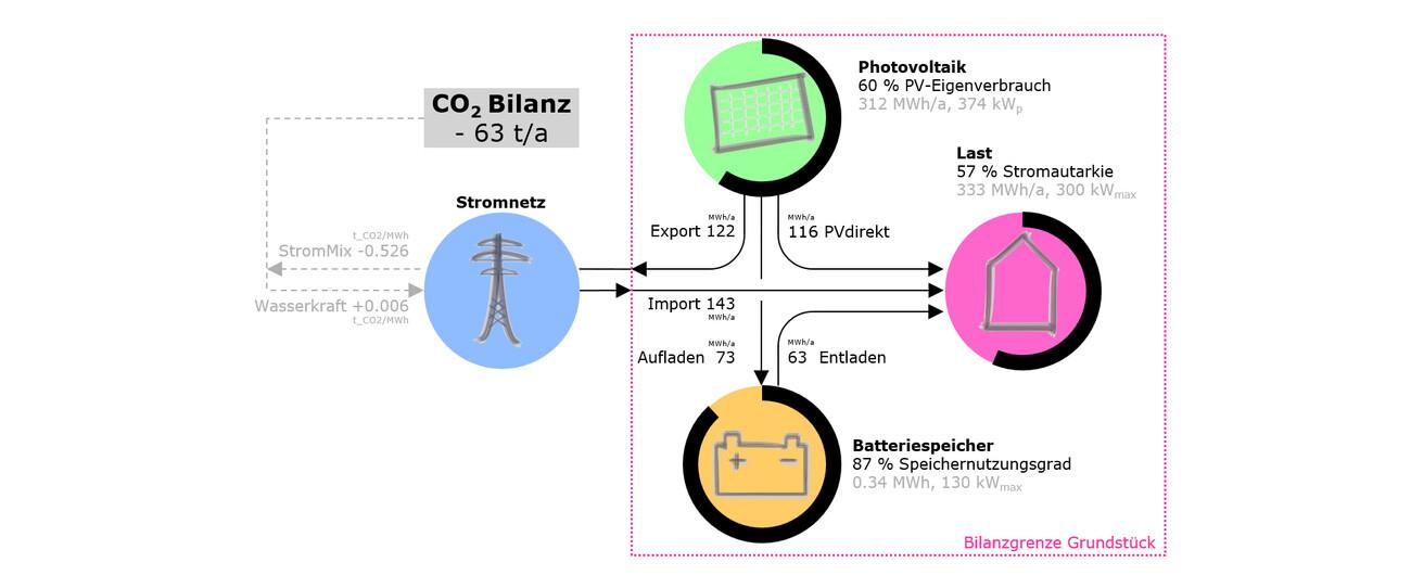 Elobau E+ Bâtiment de Production avec Stockage d'Énergie