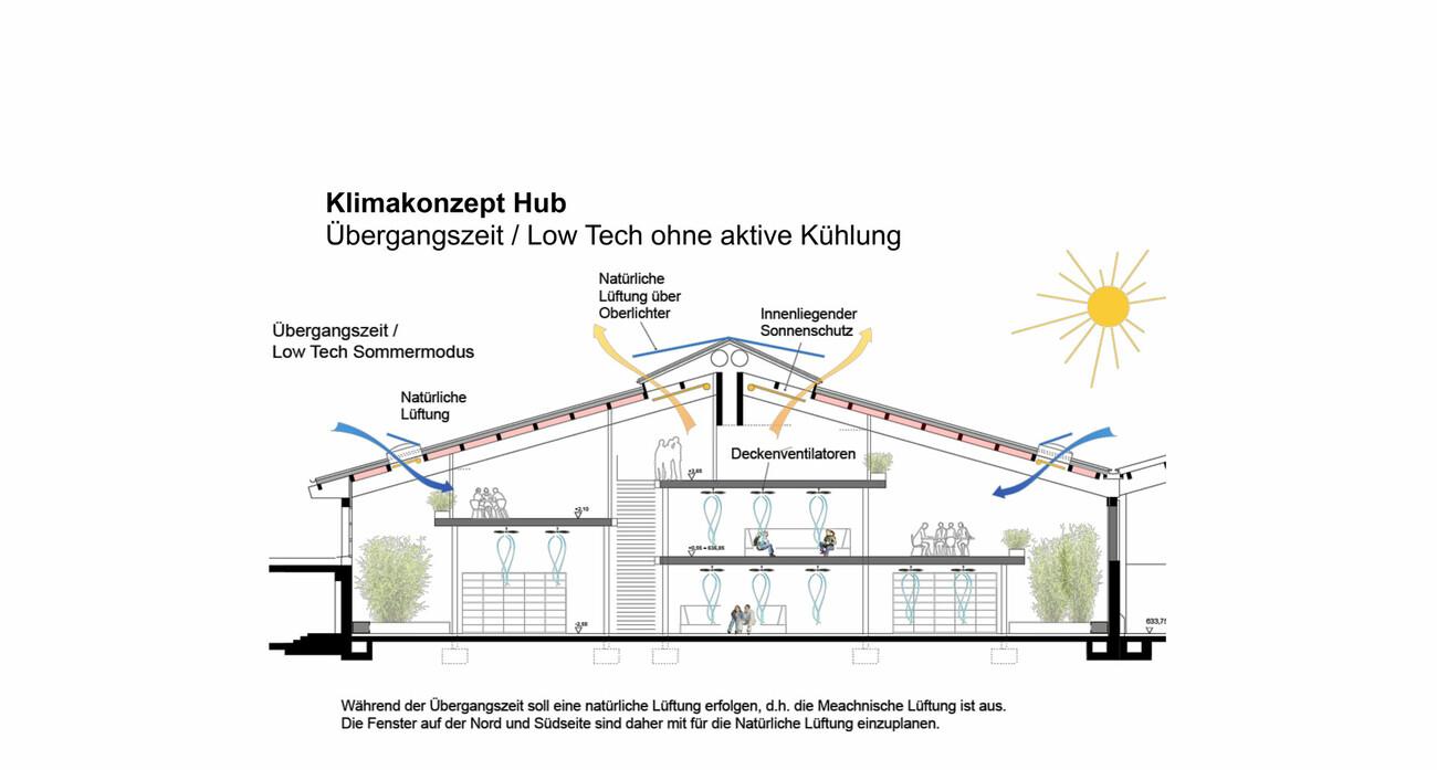 Innovation-Hub MIS